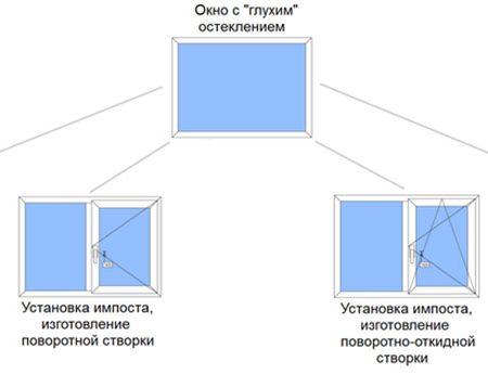 ustanovka-stvorki