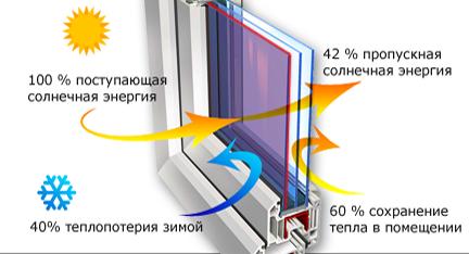 multifunkcionalnyj steklopaket