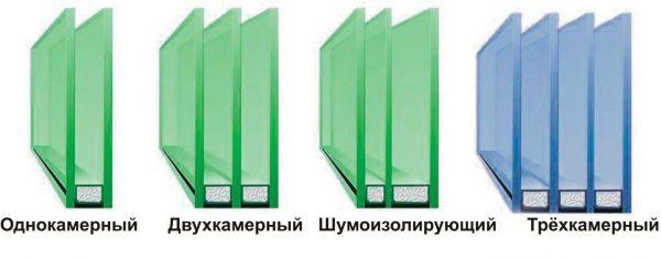 tipy steklopaketov