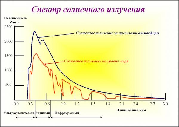 spektr solnechnogo izlucheniya